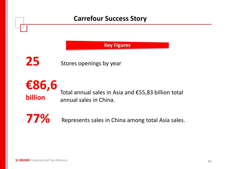 Carrefour Success Story