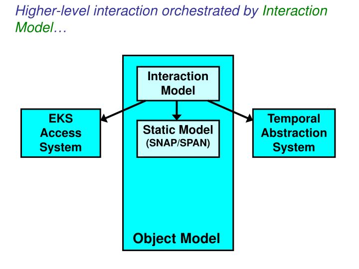 Higher-level interaction orchestrated by