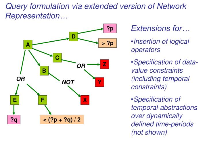 Query formulation via extended version of Network Representation…