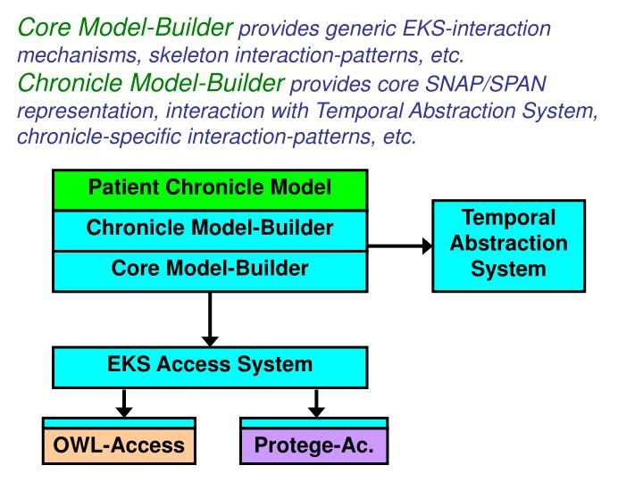 Core Model-Builder