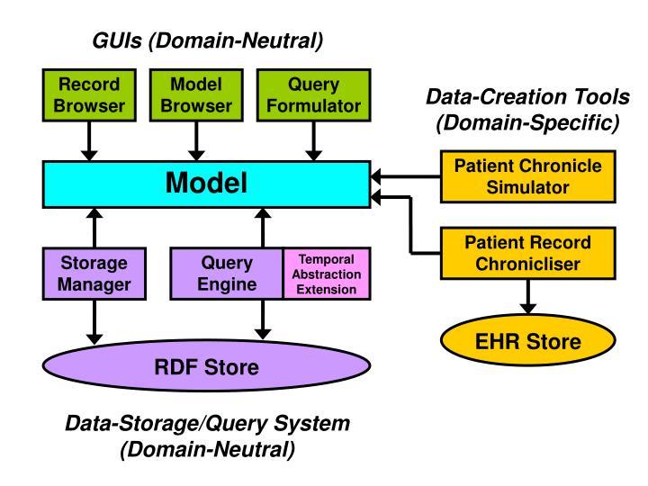 GUIs (Domain-Neutral)