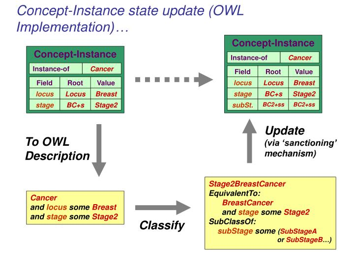 Concept-Instance state update (OWL Implementation)…