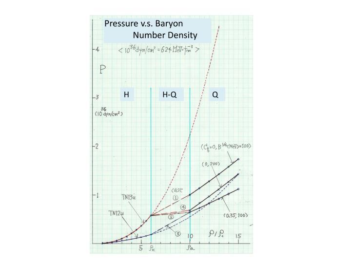 Pressure v.s. Baryon