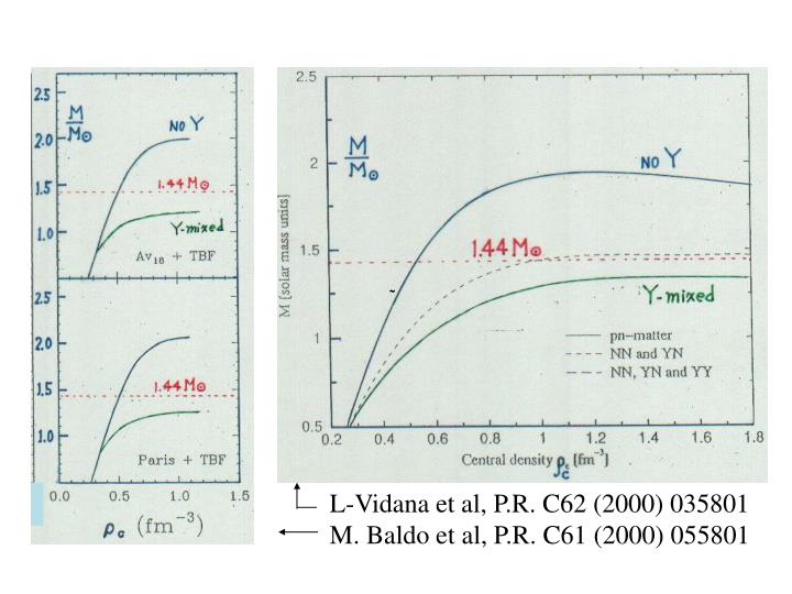L-Vidana et al, P.R. C62 (2000) 035801