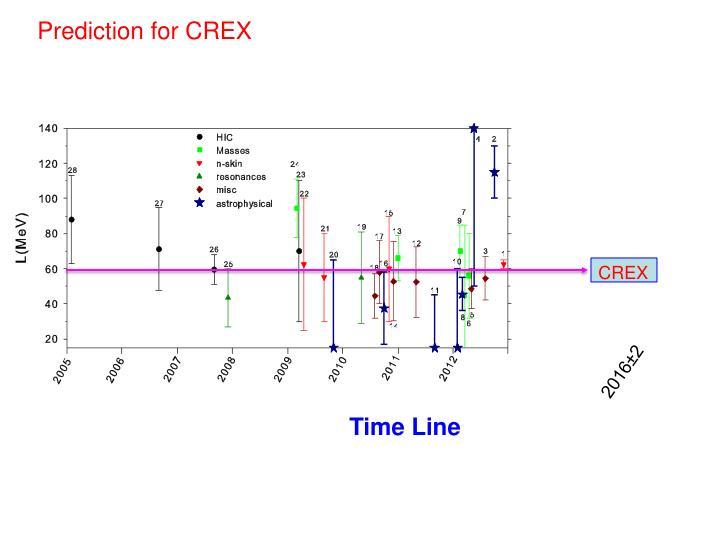 Prediction for CREX