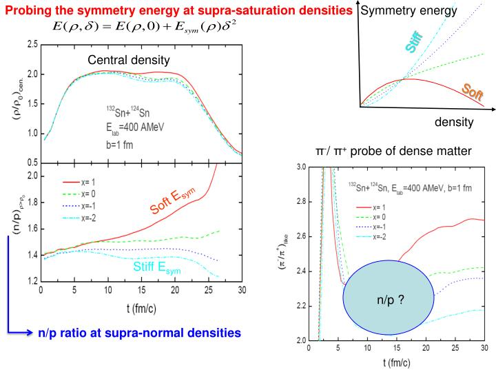 Probing the symmetry energy at supra-saturation densities