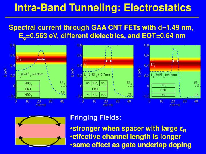 Intra-Band Tunneling: Electrostatics
