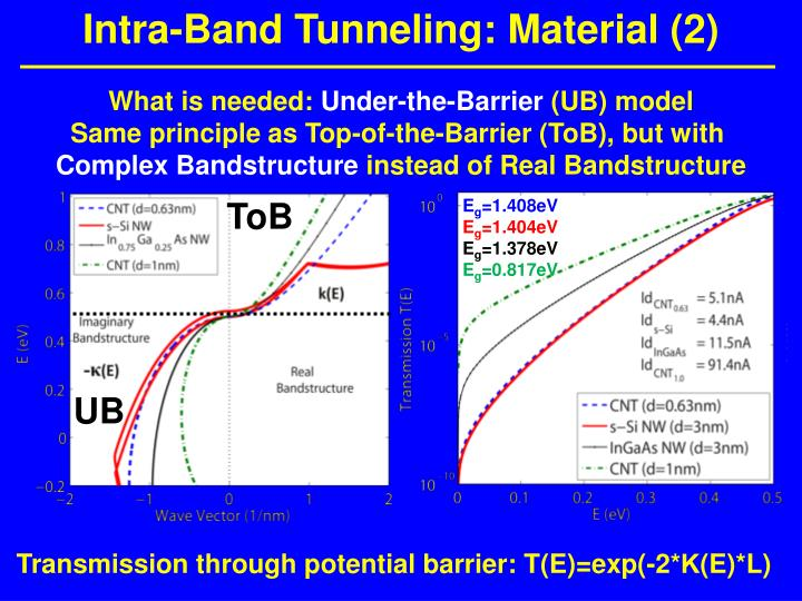 Intra-Band Tunneling: Material (2)