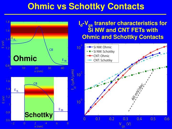 Ohmic vs Schottky Contacts
