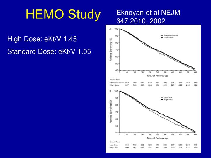 Eknoyan et al NEJM 347:2010, 2002