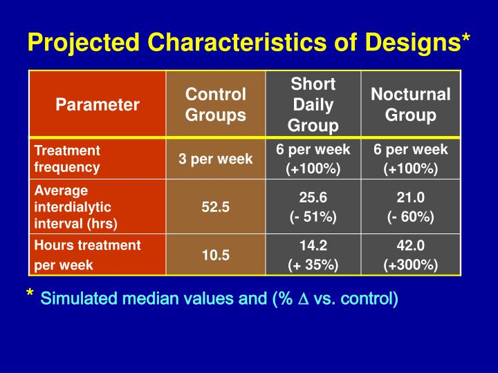 Projected Characteristics of Designs*