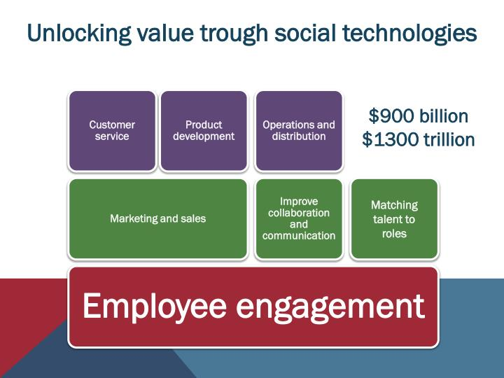 Unlocking value trough social technologies