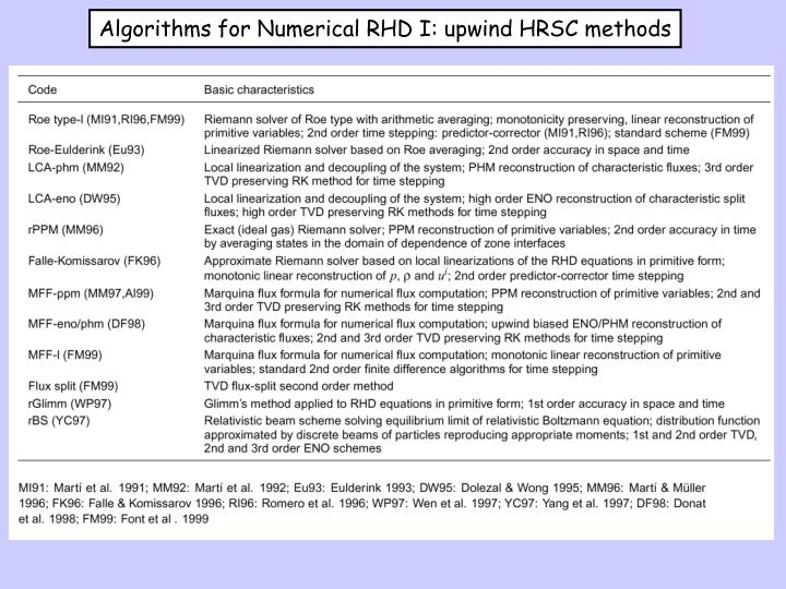 Algorithms for Numerical RHD I: upwind HRSC methods