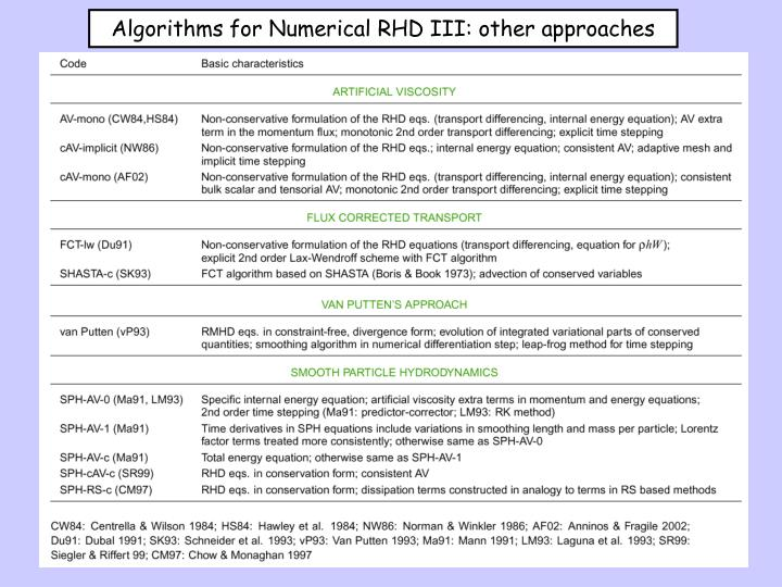 Algorithms for Numerical RHD III: other approaches