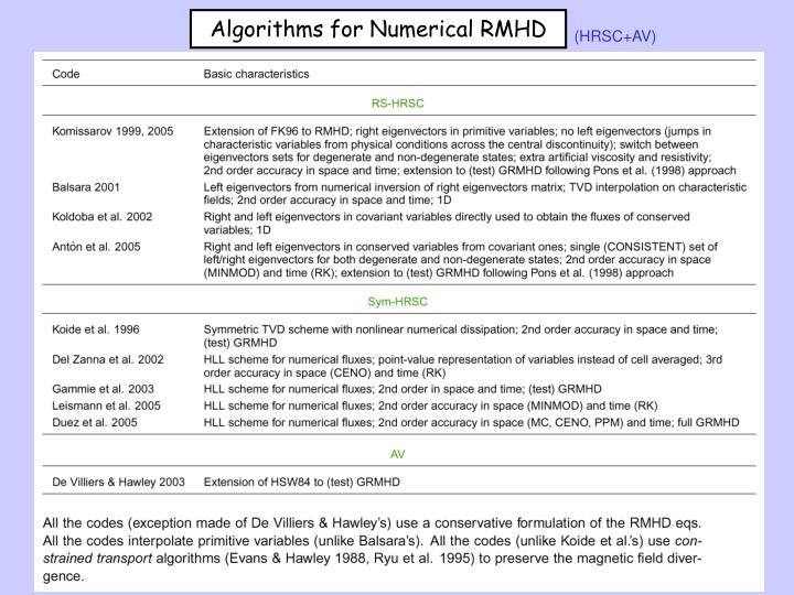 Algorithms for Numerical RMHD