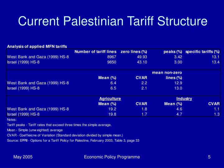 Current Palestinian Tariff Structure