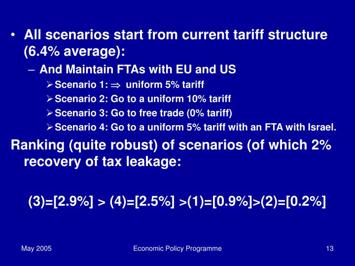 All scenarios start from current tariff structure  (6.4% average):