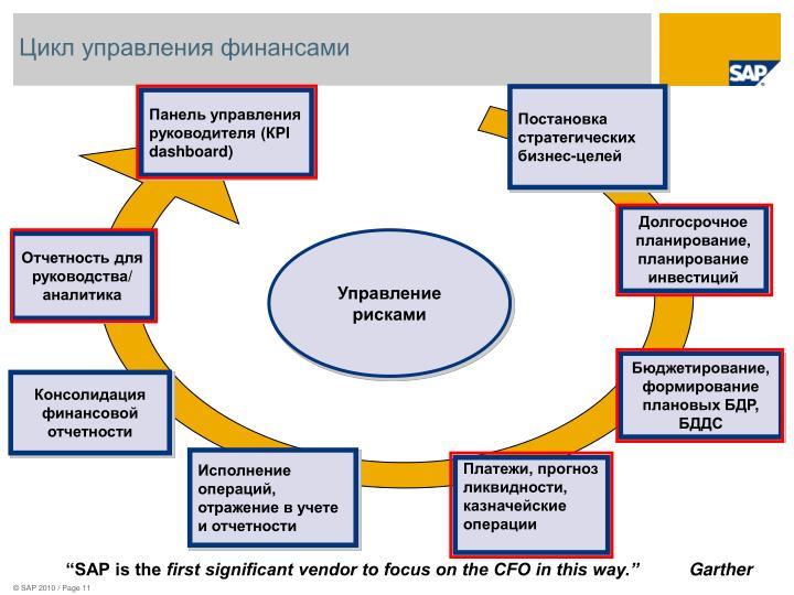 Цикл управления финансами