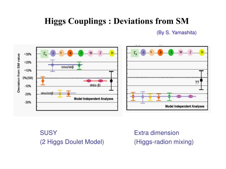 Higgs Couplings : Deviations from SM