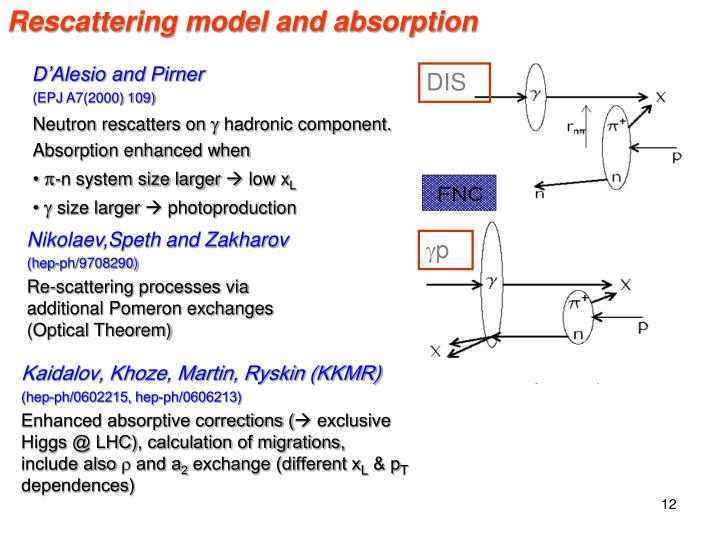 Rescattering model and absorption