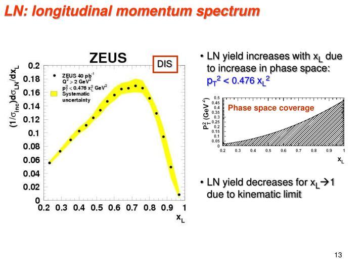 LN: longitudinal momentum spectrum