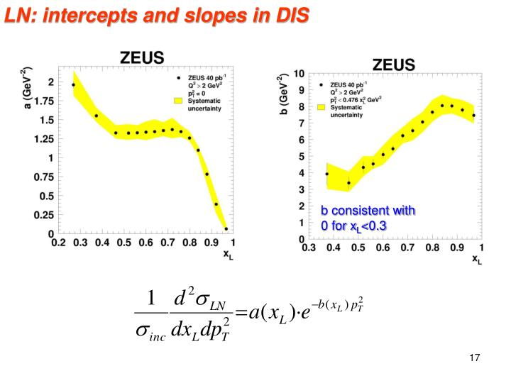 LN: intercepts and slopes in DIS