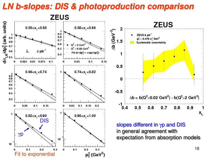LN b-slopes: DIS & photoproduction comparison