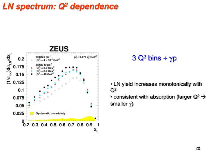LN spectrum: Q