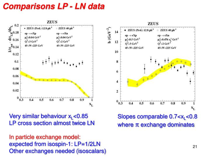 Comparisons LP - LN data