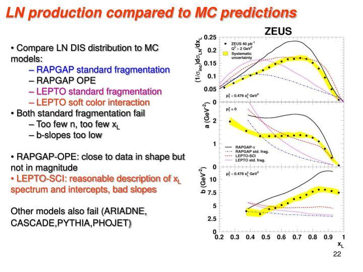 LN production compared to MC predictions