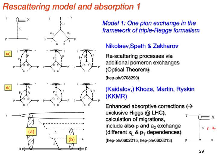 Rescattering model and absorption 1