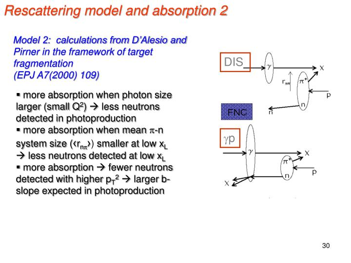 Rescattering model and absorption 2