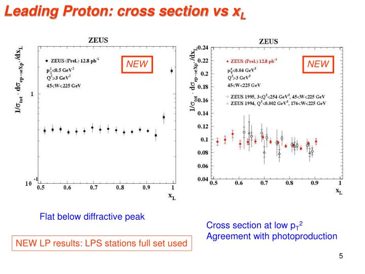 Leading Proton: cross section vs x