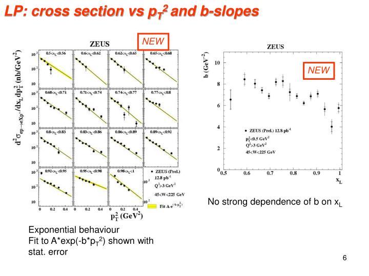 LP: cross section vs p