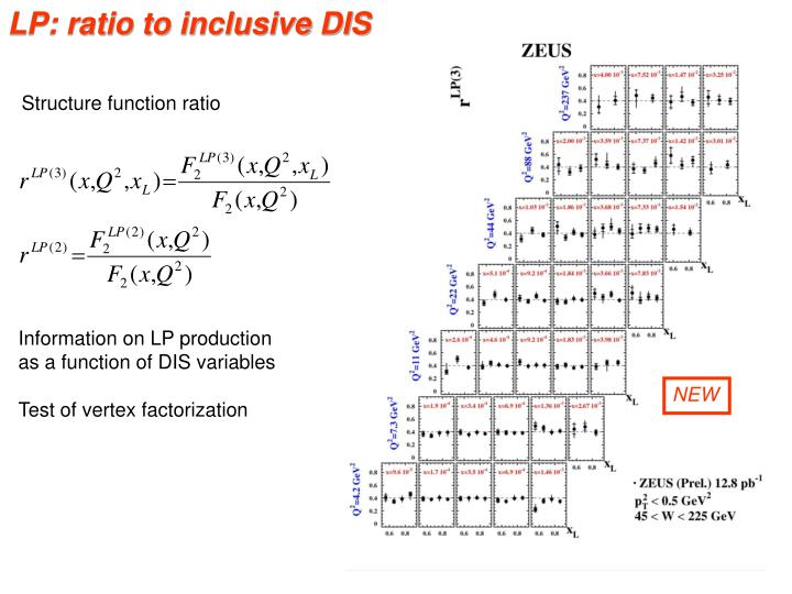 LP: ratio to inclusive DIS