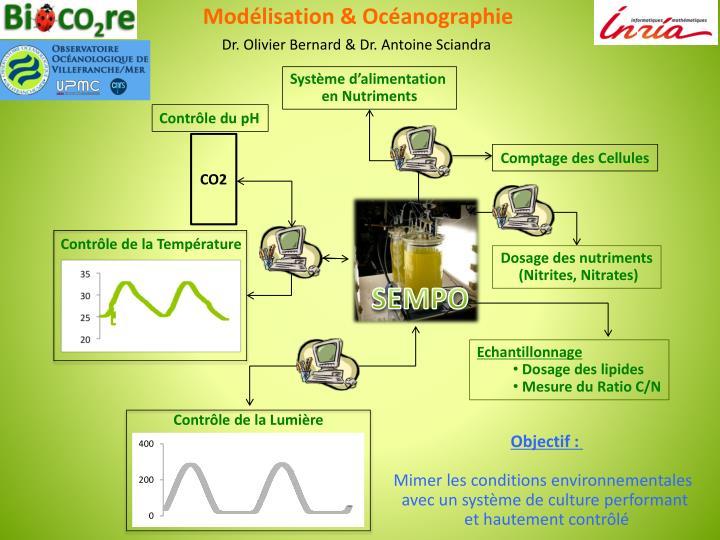 Modélisation & Océanographie