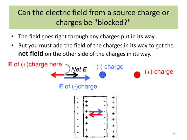 "Can the electric field from a source charge or charges be ""blocked?"""