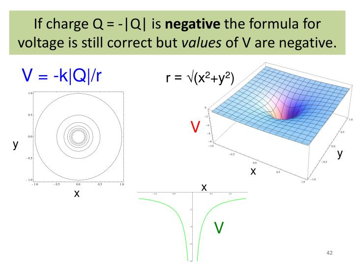If charge Q = -|Q| is