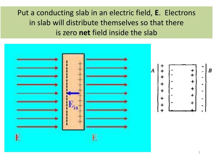 Put a conducting slab in an electric field,
