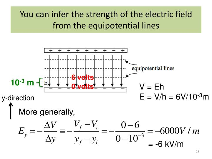 You can infer the strength of the electric field from the equipotential lines