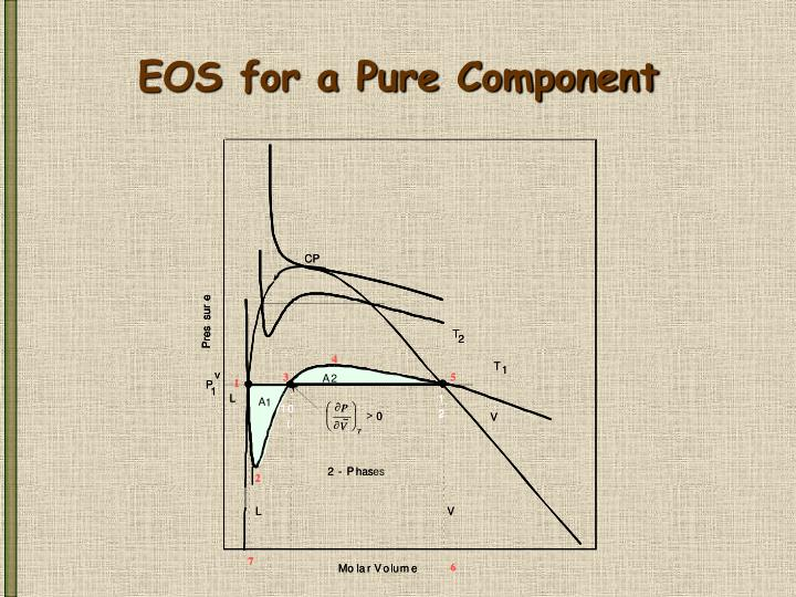 EOS for a Pure Component
