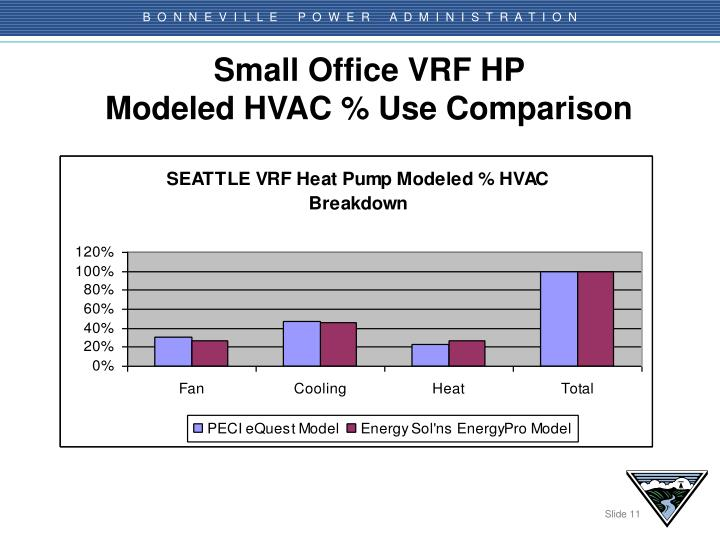Small Office VRF HP