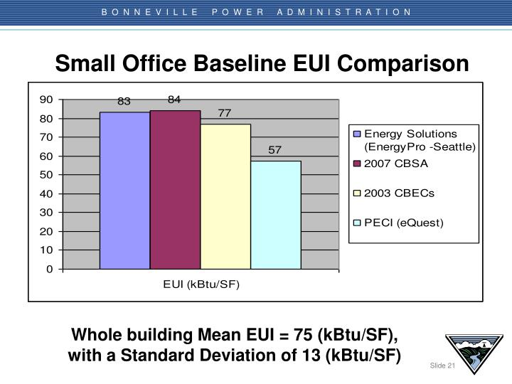 Small Office Baseline EUI Comparison