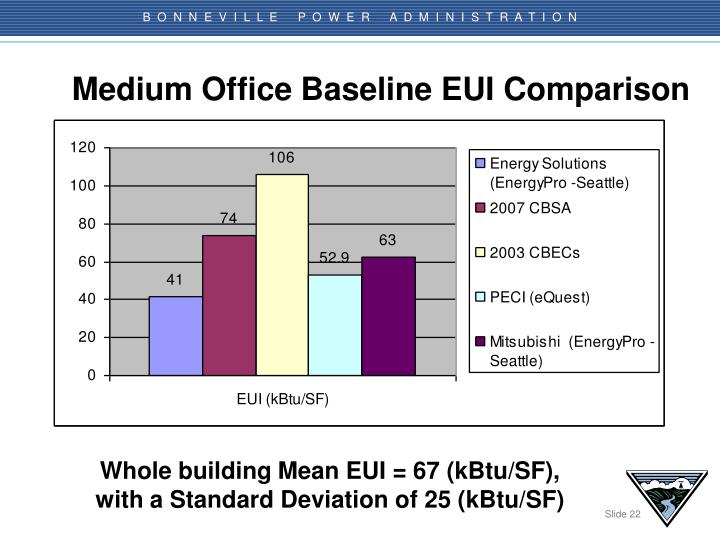 Medium Office Baseline EUI Comparison