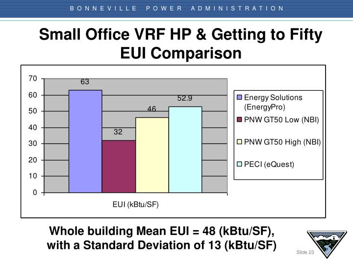 Small Office VRF HP & Getting to Fifty
