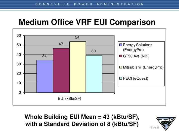 Medium Office VRF EUI Comparison