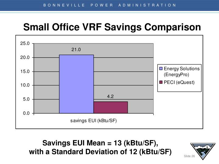 Small Office VRF Savings Comparison