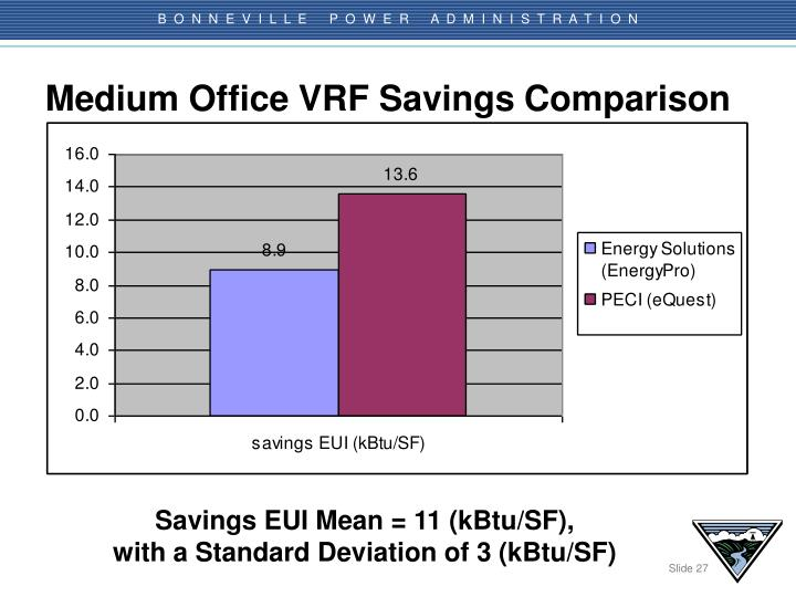 Medium Office VRF Savings Comparison