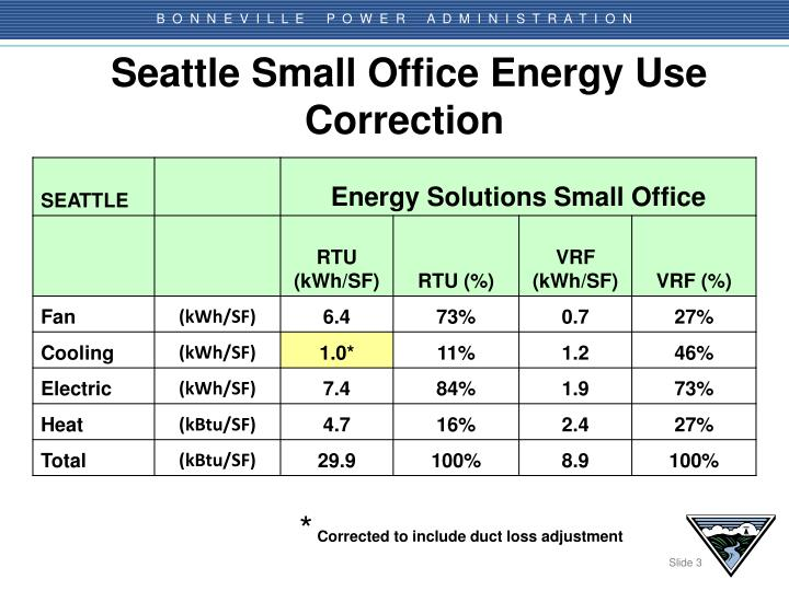 Seattle Small Office Energy Use Correction