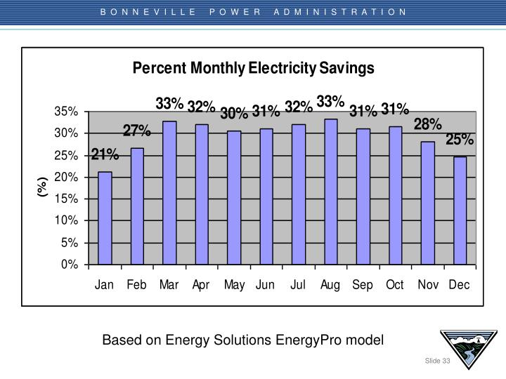 Based on Energy Solutions EnergyPro model